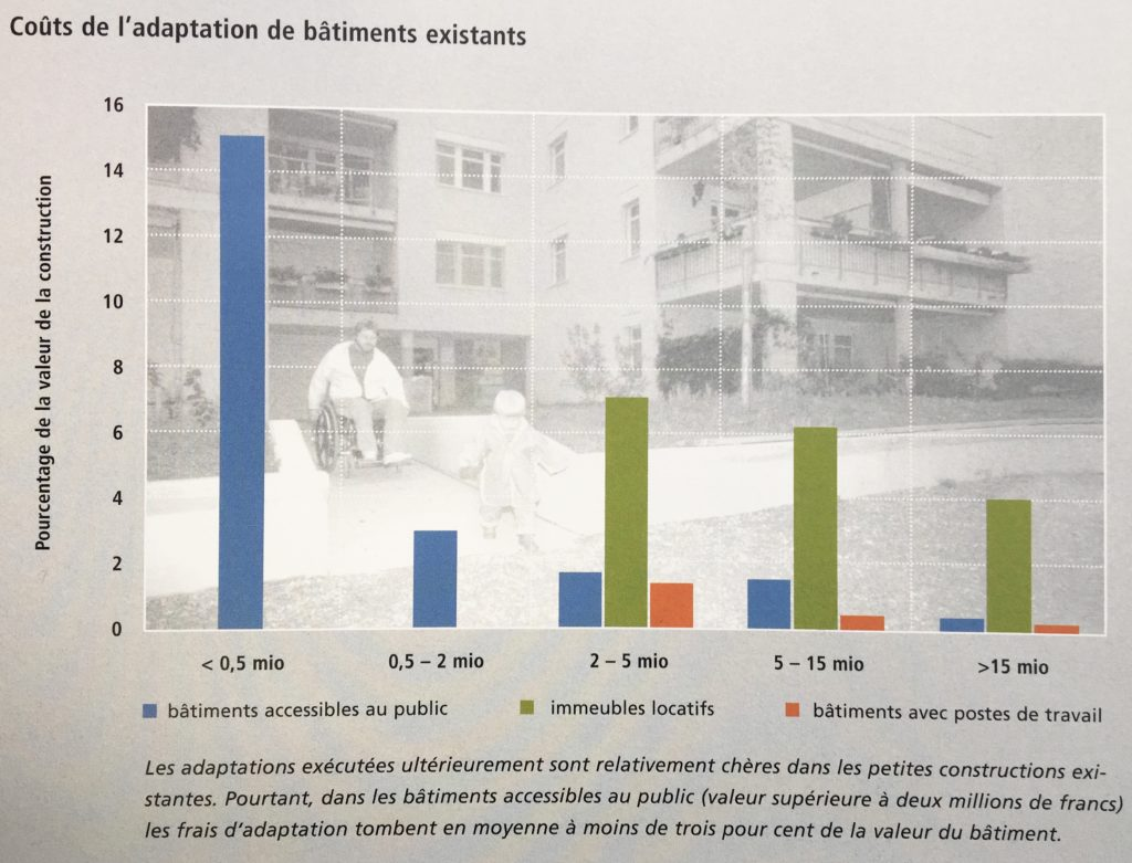 Coûts de l'adaptation de bâtiments existants